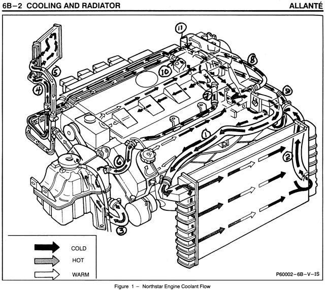 northstar coolant flow diagram wiring diagram for light switch u2022 rh prestonfarmmotors co